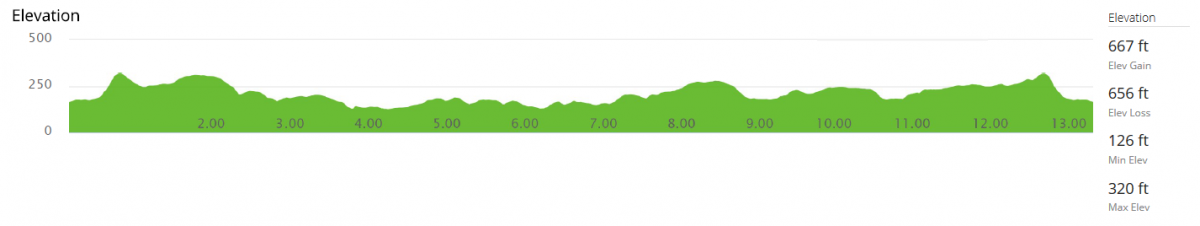 Worksop Half Marathon Elevation profile