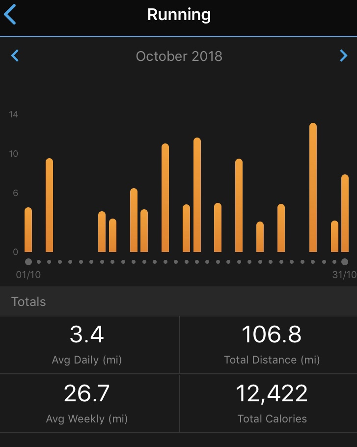Beeston running total for October 2018